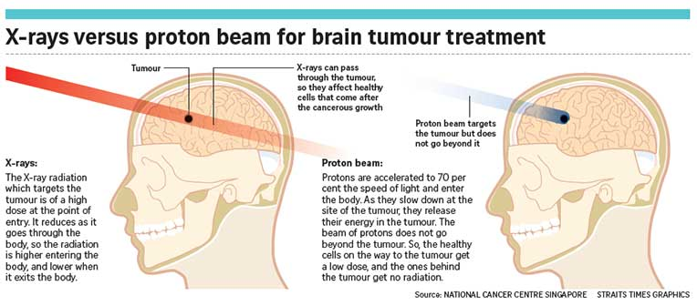 is less harmful than X-rays for tumour treatment.